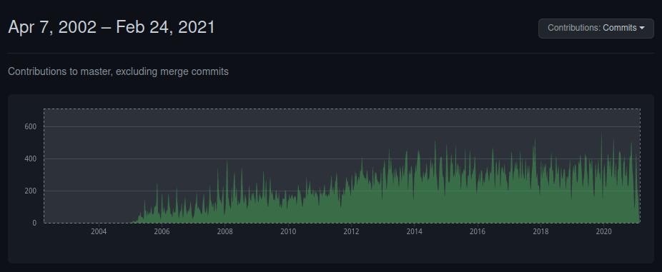 kernel-graph